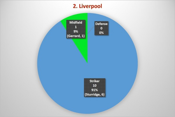 2. Liverpool 600x400 Where the Goals Are Coming From In the Premier League: A Team By Team Analysis