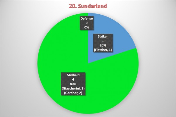 20. Sunderland 600x400 Where the Goals Are Coming From In the Premier League: A Team By Team Analysis