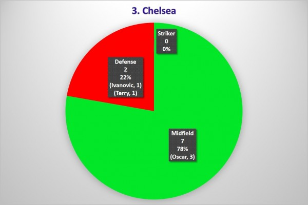 3. Chelsea 600x400 Where the Goals Are Coming From In the Premier League: A Team By Team Analysis