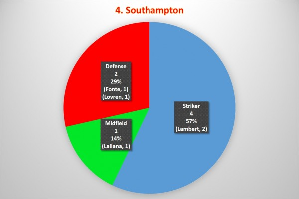 4. Southampton 600x400 Where the Goals Are Coming From In the Premier League: A Team By Team Analysis