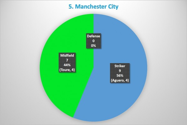 5. Manchester City 600x400 Where the Goals Are Coming From In the Premier League: A Team By Team Analysis