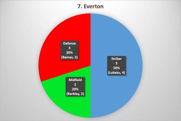 7. Everton 600x400 Where the Goals Are Coming From In the Premier League: A Team By Team Analysis