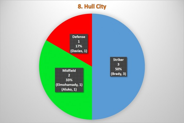 8. Hull City 600x400 Where the Goals Are Coming From In the Premier League: A Team By Team Analysis