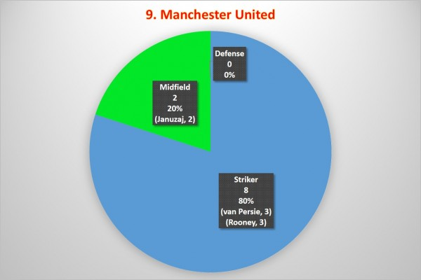 9. Manchester United 600x400 Where the Goals Are Coming From In the Premier League: A Team By Team Analysis