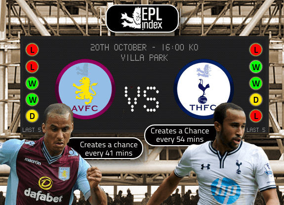 aston villa spurs Aston Villa vs Tottenham Hotspur, Premier League Gameweek 8: Open Thread