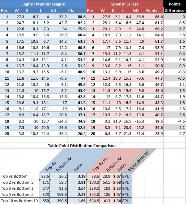 average table 600x656 English Premier League vs La Liga: A 10 Year Comparison
