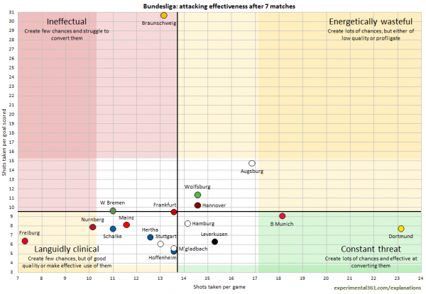bundesliga attacking effectiveness 600x415 Comparisons of Attacking & Defending For All Clubs in the Premier League, Bundesliga, La Liga, Serie A & Ligue 1