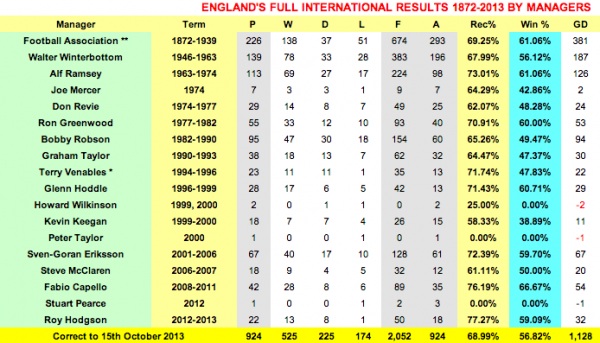 england manager record 600x343 Roy Hodgson Has Best Record As England Manager Since 1872