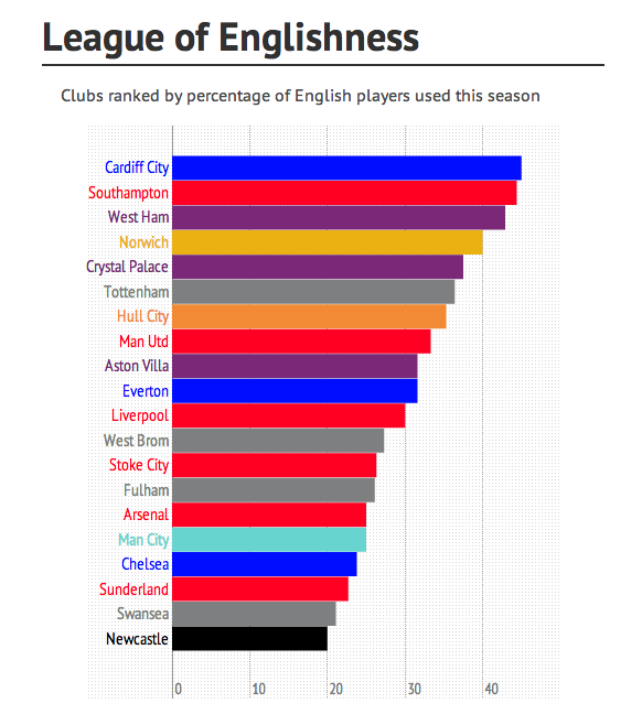 english players at premier league clubs Discover Which Premier League Clubs Have Played The Most English Footballers This Season [INFOGRAPHIC]