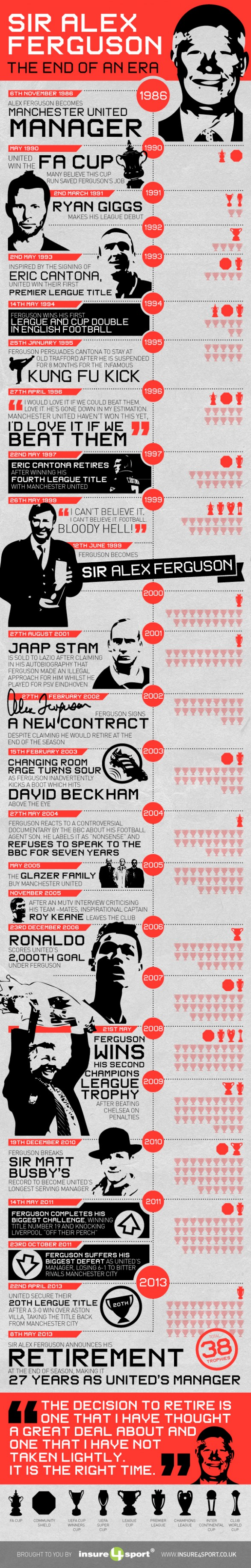 fergie Sir Alex Ferguson: Charting His Manchester United Management Career From 1986 2013 [INFOGRAPHIC]