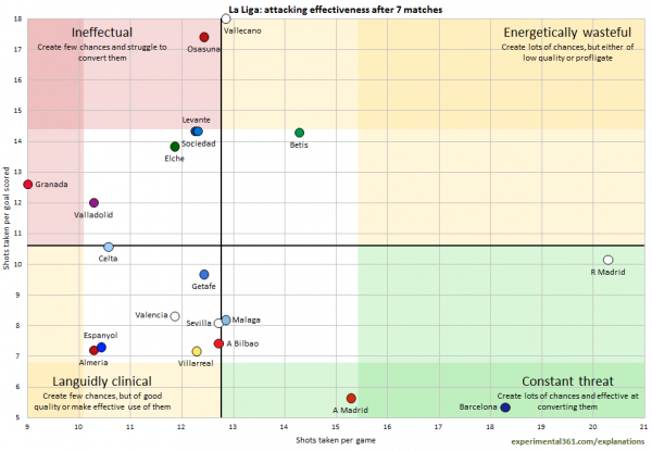 la liga attacking effectiveness 600x415 Comparisons of Attacking & Defending For All Clubs in the Premier League, Bundesliga, La Liga, Serie A & Ligue 1