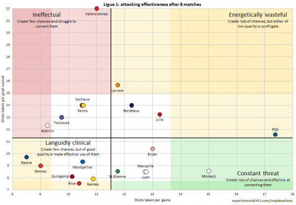 ligue 1 attacking effectiveness 600x415 Comparisons of Attacking & Defending For All Clubs in the Premier League, Bundesliga, La Liga, Serie A & Ligue 1