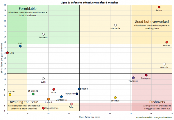 ligue 1 defensive effectiveness 600x414 Comparisons of Attacking & Defending For All Clubs in the Premier League, Bundesliga, La Liga, Serie A & Ligue 1