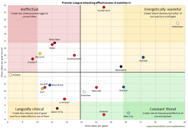 premier league attacking effectiveness 600x413 Comparisons of Attacking & Defending For All Clubs in the Premier League, Bundesliga, La Liga, Serie A & Ligue 1