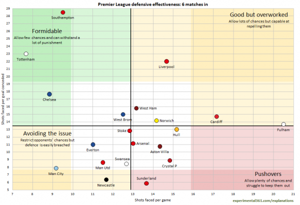premier league defensive effectiveness 600x410 Comparisons of Attacking & Defending For All Clubs in the Premier League, Bundesliga, La Liga, Serie A & Ligue 1