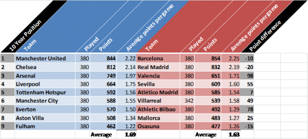 top 10 teams 600x272 English Premier League vs La Liga: A 10 Year Comparison