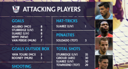 best-attacking-players-in-epl
