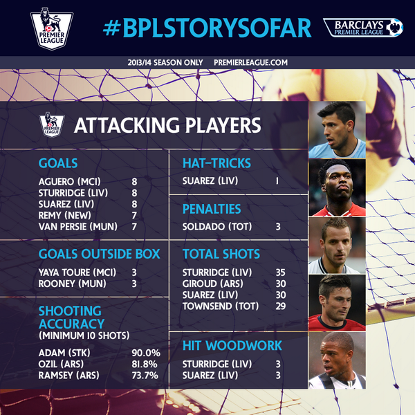 best attacking players in epl Best Attacking Players in the Premier League So Far This Season [INFOGRAPHIC]