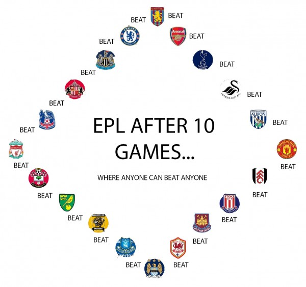 epl after 10 games 600x563 Premier League After 10 Games; Where Anyone Can Beat Anyone