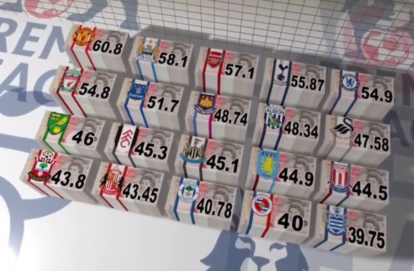 epl tv distribution 600x393 Revealing! Distribution of TV Money For La Liga Clubs Compared to EPL Clubs