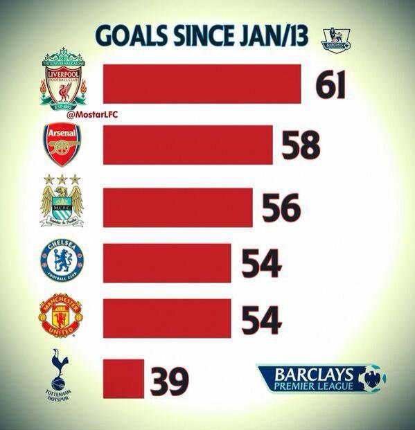 premier league goals 2013 What Club Has Scored the Most Number of Goals in the Premier League In 2013? [INFOGRAPHIC]