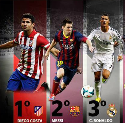 ronaldo costa messi La Liga Roundup, Gameweek 12: Cristiano Ronaldo and Diego Costa Lead Messi in Pichichi Stakes [VIDEO]