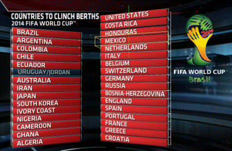 world cup berths World Cup Playoffs Recap: Whos Going to Brazil and Whos Staying Home [GIF]