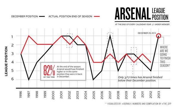 2013 arsenal WATCH: Arsenals Highs Reached During An Impressive 2013 Year [VIDEO]