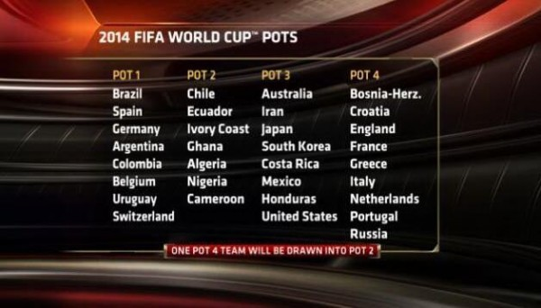 2014 world cup pots 600x342 Pots Confirmed For FIFA World Cup Draw