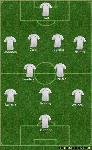 England XI1 England: World Cup 2014 Team Preview