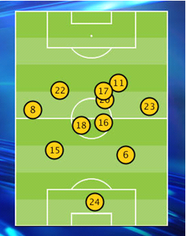 Everton Positions Vs Arsenal James McCarthys Return Will Help Everton To A Fruitful Festive Period