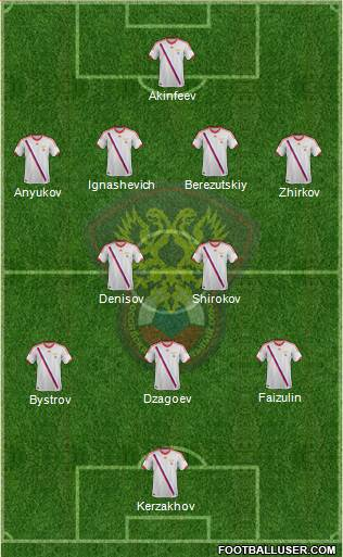 Russia XI Russia: World Cup 2014 Team Preview