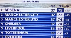 best-epl-team-in-2013