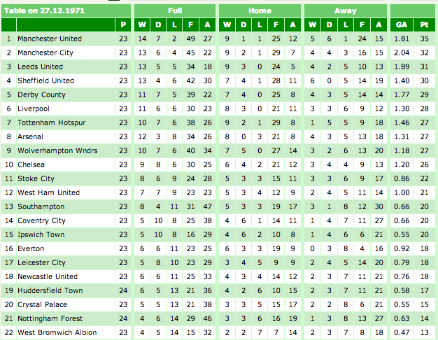 boxing day 1971 Remembering the 1971 72 Season: Another Tight Race In English Football