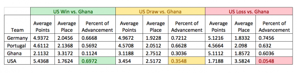 chart two 600x149 Why the U.S. Will Make it to the Knockout Stage of FIFA World Cup 2014
