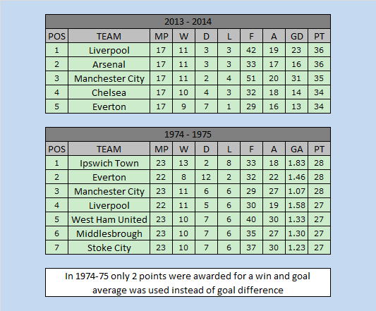 premier-league-title-race