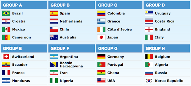 world cup draw fifa Guide to All 32 FIFA World Cup 2014 Teams: Key Players, Predicted Line Ups & More