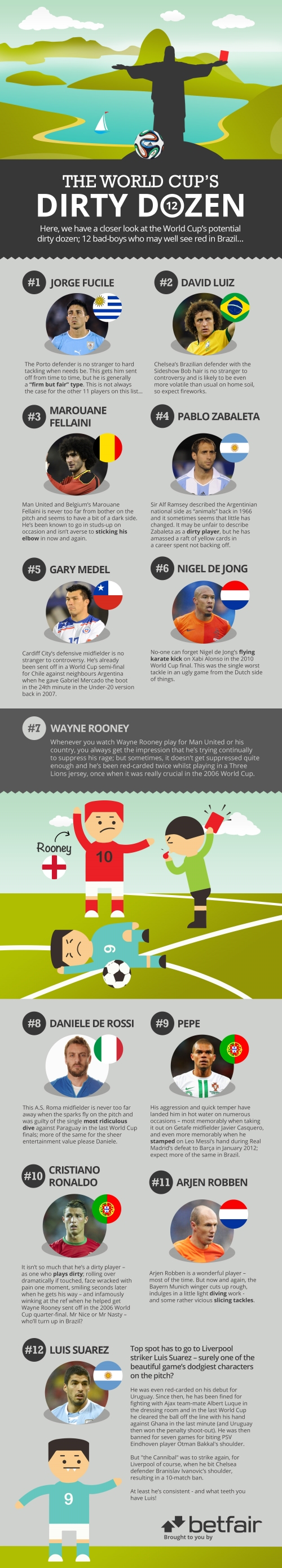 world cup 2014 infographic The World Cups Dirty Dozen: 12 Bad Boys Who May Well See Red In Brazil [INFOGRAPHIC]
