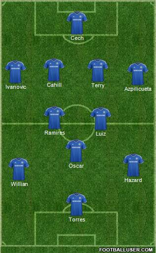 Chelsea XI1 UEFA Champions League Team By Team Guide: Preview, Likely Lineups, Key Players and Predictions