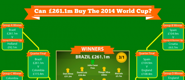 Screen Shot 2014 03 05 at 10.12.35 AM 600x260 Can £261.1 Million Buy the 2014 FIFA World Cup? [INFOGRAPHIC]