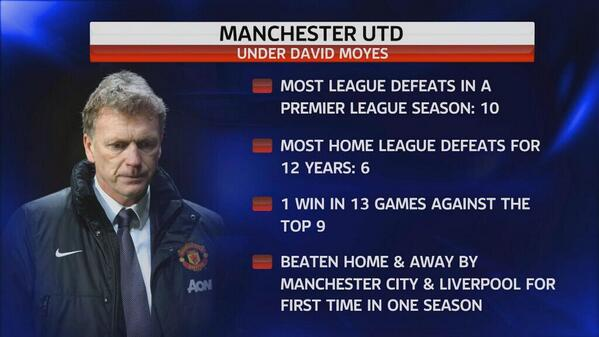 david-moyes-record