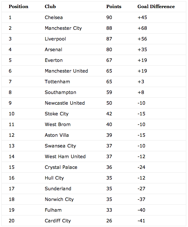 English premier league table 2013 2014 epl table football english