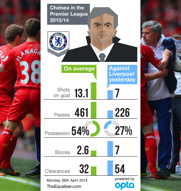 chelsea parking the bus The Jose Mourinho, Sam Allardyce and Tony Pulis Way: Pragmatism is Not Cynicism