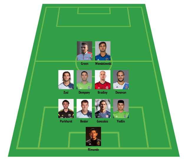 usmnt starting lineup USA Mexico Preview and Possible Starting XI For USMNT