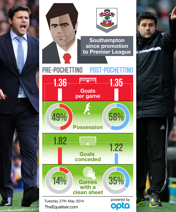 mauricio pochettino 5 Things Mauricio Pochettino Needs To Do At Tottenham