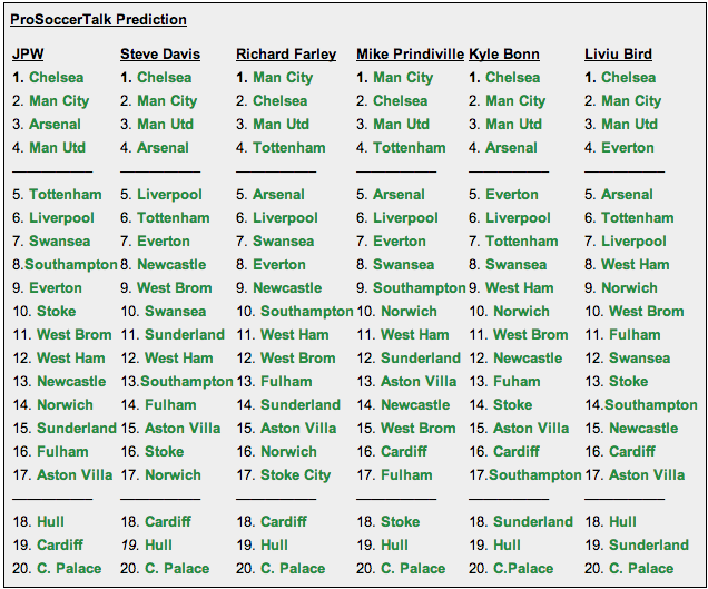premier league predictions Your Predictions for the Final 2013 14 Premier League Table; How Did You Do?