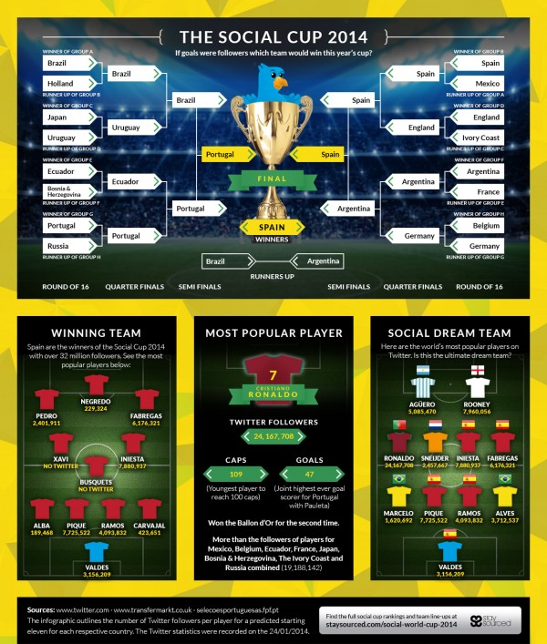 social world cup 2014 600x707 If Goals Were Followers, Who Would Win This Years World Cup? [INFOGRAPHIC]