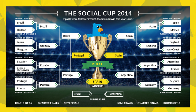 social-world-cup-2014