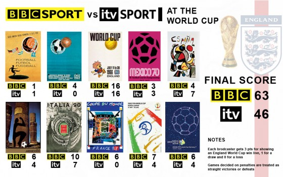 world cup bbc itv UK World Cup TV Schedule For BBC and ITV Subscribers