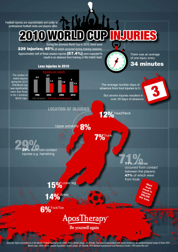 2010 world cup injuries infographic 600x848 2010 World Cup Injury Stats and Why Fouls Need to be Tackled at World Cup 2014